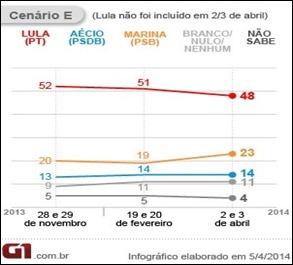 Politica: Pesquisa Datafolha, Eduardo sobe nas pesquisas e Dilma cai, Aécio permanecem na mesma posição.